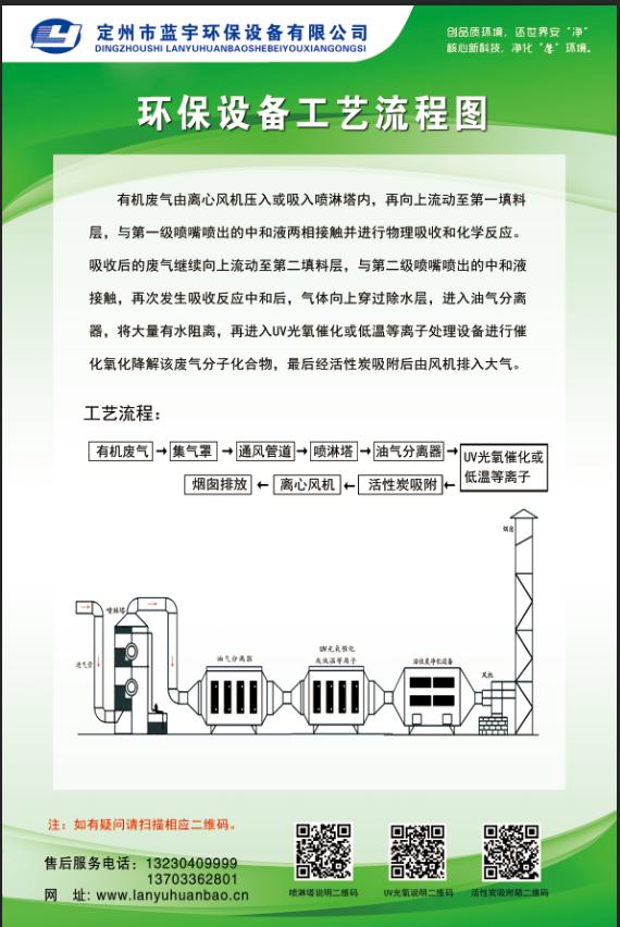 低浓度废气处理工艺流程图.png