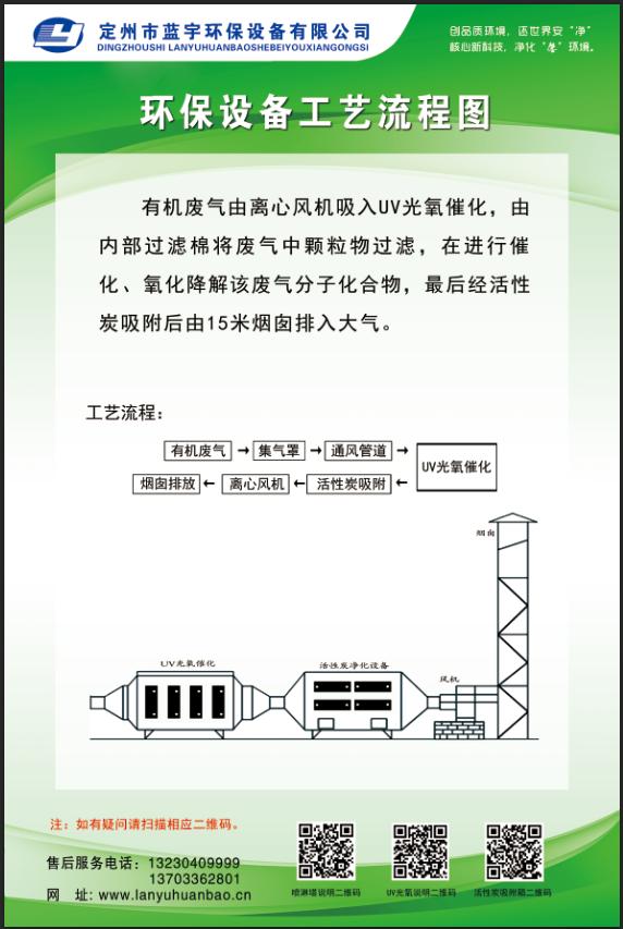 低浓度废气处理工艺流程图2.png